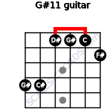 G#11 for guitar on frets 4, 4, 1, 1, 1, 2