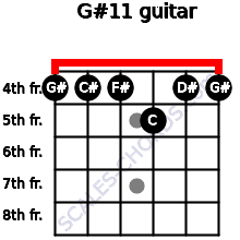 G#11 for guitar on frets 4, 4, 4, 5, 4, 4