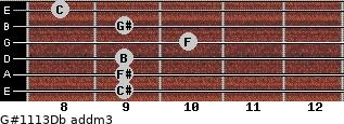 G#11/13/Db add(m3) guitar chord
