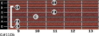 G#11/Db for guitar on frets 9, 9, 10, 11, 9, 11