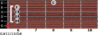 G#11/13/D# for guitar on frets x, 6, 6, 6, 6, 8