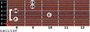 G#11/13/F for guitar on frets x, 8, 10, 8, 9, 9