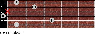 G#11/13b5/F for guitar on frets 1, 3, 0, x, 2, 1