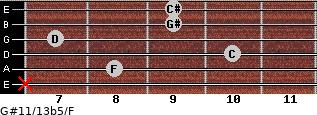 G#11/13b5/F for guitar on frets x, 8, 10, 7, 9, 9