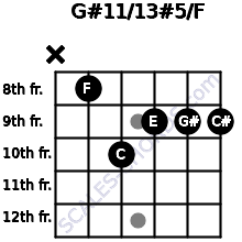 G#11/13#5/F for guitar on frets x, 8, 10, 9, 9, 9