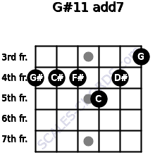 G#11 add(7) for guitar on frets 4, 4, 4, 5, 4, 3