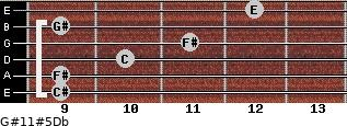 G#11#5/Db for guitar on frets 9, 9, 10, 11, 9, 12