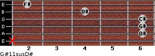 G#11sus/D# for guitar on frets x, 6, 6, 6, 4, 2