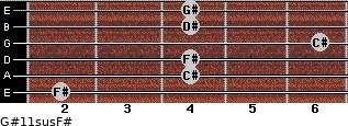 G#11sus/F# for guitar on frets 2, 4, 4, 6, 4, 4