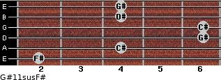 G#11sus/F# for guitar on frets 2, 4, 6, 6, 4, 4