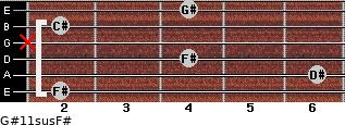 G#11sus/F# for guitar on frets 2, 6, 4, x, 2, 4