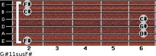 G#11sus/F# for guitar on frets 2, 6, 6, 6, 2, 2