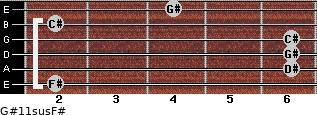 G#11sus/F# for guitar on frets 2, 6, 6, 6, 2, 4