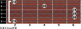 G#11sus/F# for guitar on frets 2, 6, 6, 6, 4, 2