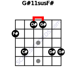 G#11sus/F# for guitar on frets 2, 4, 1, 1, 4, 4