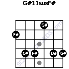 G#11sus/F# for guitar on frets 2, 4, 4, 1, 4, 4