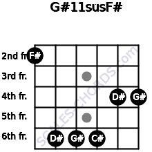 G#11sus/F# for guitar on frets 2, 6, 6, 6, 4, 4