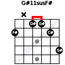 G#11sus/F# for guitar on frets 2, x, 1, 1, 2, 4