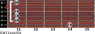 G#11sus/Gb for guitar on frets 14, 11, 11, 11, x, 11