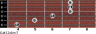 G#1/2dim7 for guitar on frets 4, 5, 6, 7, 7, 7