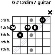 G#1/2dim7 for guitar on frets 4, 5, 4, 4, 3, x
