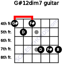G#1/2dim7 for guitar on frets 4, 5, 4, 7, 7, 7
