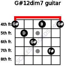 G#1/2dim7 for guitar on frets 4, 5, 6, 4, 7, 4