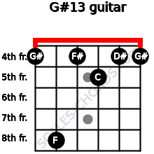 G#13 for guitar on frets 4, 8, 4, 5, 4, 4