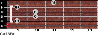 G#13/F# for guitar on frets x, 9, 10, 10, 9, 11