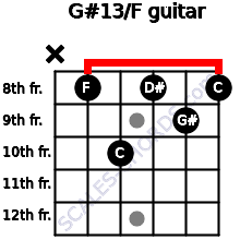 G#13/F for guitar on frets x, 8, 10, 8, 9, 8