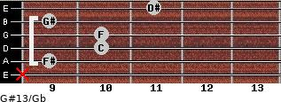 G#13/Gb for guitar on frets x, 9, 10, 10, 9, 11
