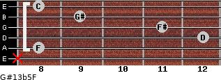 G#13b5/F for guitar on frets x, 8, 12, 11, 9, 8
