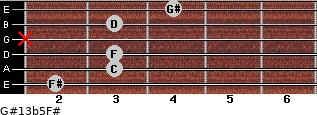 G#13b5/F# for guitar on frets 2, 3, 3, x, 3, 4