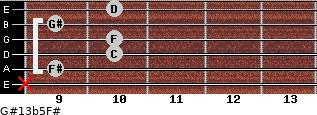G#13b5/F# for guitar on frets x, 9, 10, 10, 9, 10
