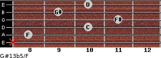 G#13b5/F for guitar on frets x, 8, 10, 11, 9, 10