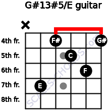 G#13#5/E for guitar on frets x, 7, 4, 5, 6, 4
