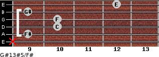 G#13#5/F# for guitar on frets x, 9, 10, 10, 9, 12