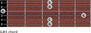 G#3 for guitar on frets 3, 3, 5, 0, 3, 3