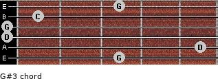G#3 for guitar on frets 3, 5, 0, 0, 1, 3