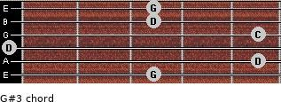 G#3 for guitar on frets 3, 5, 0, 5, 3, 3