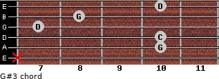 G#3 for guitar on frets x, 10, 10, 7, 8, 10