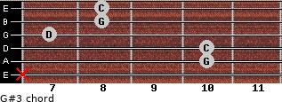 G#3 for guitar on frets x, 10, 10, 7, 8, 8