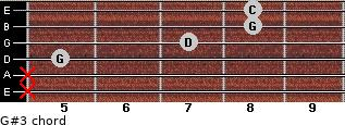 G#3 for guitar on frets x, x, 5, 7, 8, 8