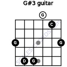 G#3 for guitar on frets 3, 5, 5, 0, 1, 3