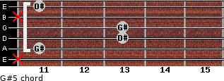 G#5 for guitar on frets x, 11, 13, 13, x, 11