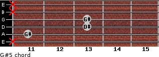 G#5 for guitar on frets x, 11, 13, 13, x, x