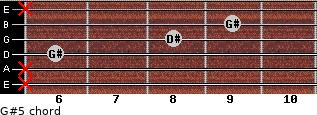 G#5 for guitar on frets x, x, 6, 8, 9, x