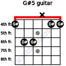 G#5 for guitar on frets 4, 6, 6, x, 4, 4