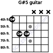 G#5 for guitar on frets 4, 6, 6, x, x, x