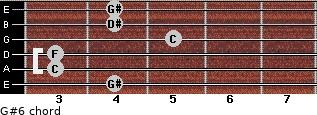 G#6 for guitar on frets 4, 3, 3, 5, 4, 4